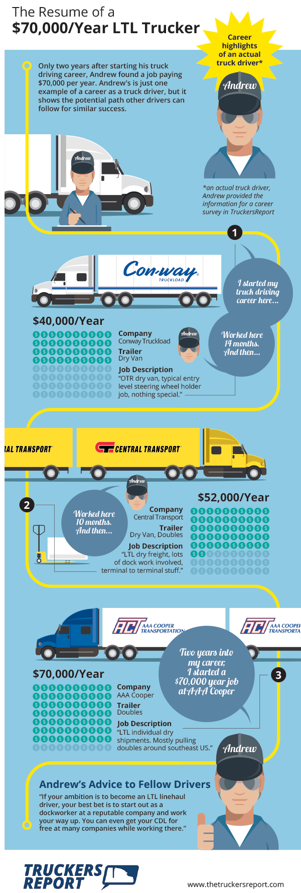 How To Cdl School To 70 000 Truck Driving Job In 2 Years