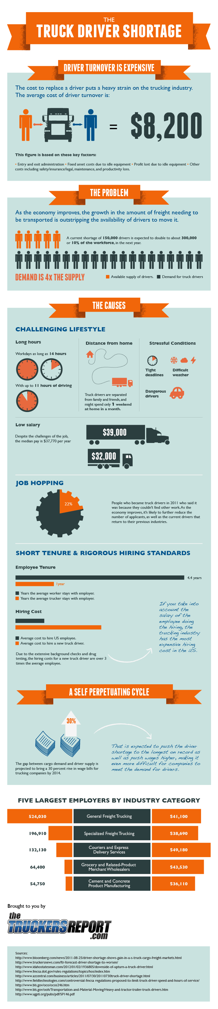 Truck Driver Shortage and Turnover Infographic
