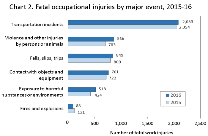 """Transportation Incidents"" Most Common Cause Of Workplace Fatalities"